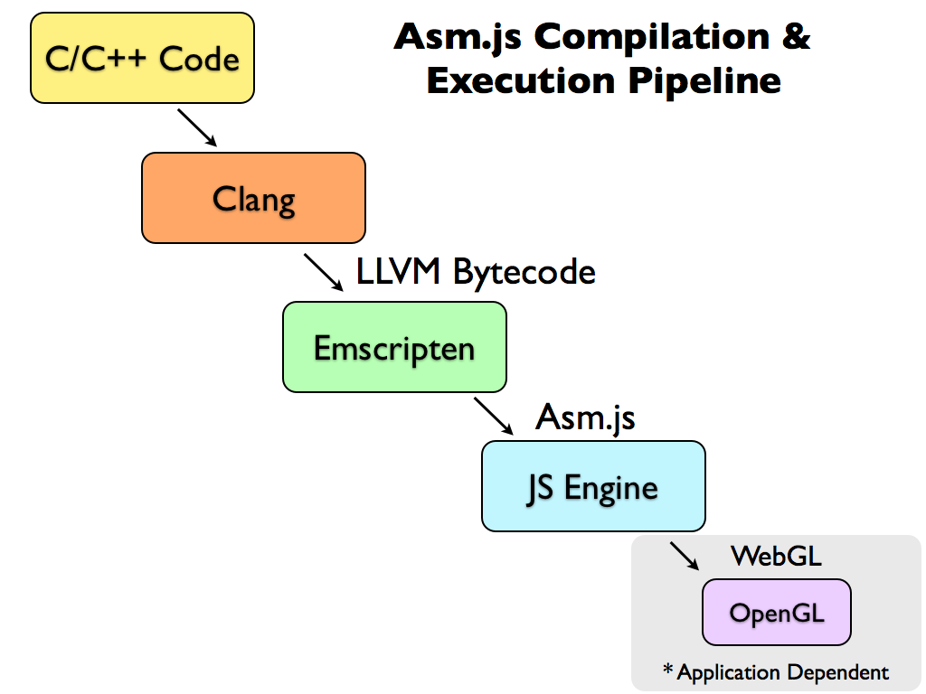 asm.js compilation and execution pipeline