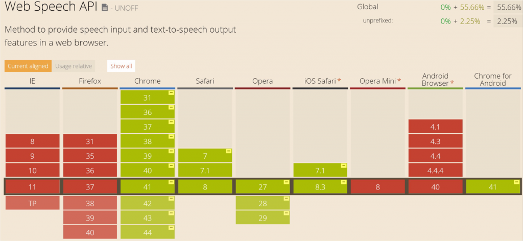 Web Speech CanIUse