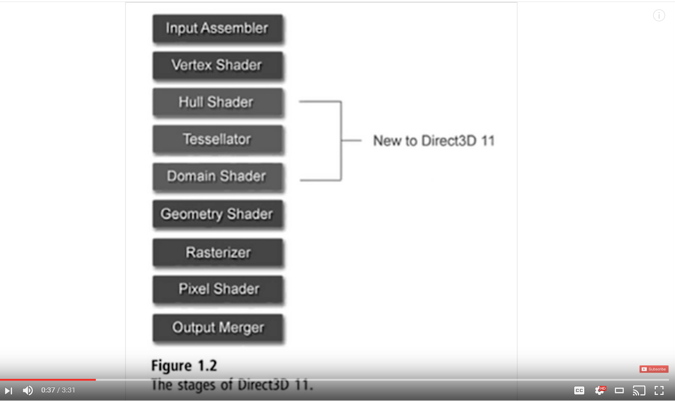 Resources for getting started with DirectX | Dave Voyles | Software