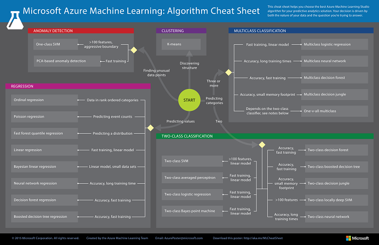 machine-learning-algorithm-cheat-sheet-small_v_0_6-01